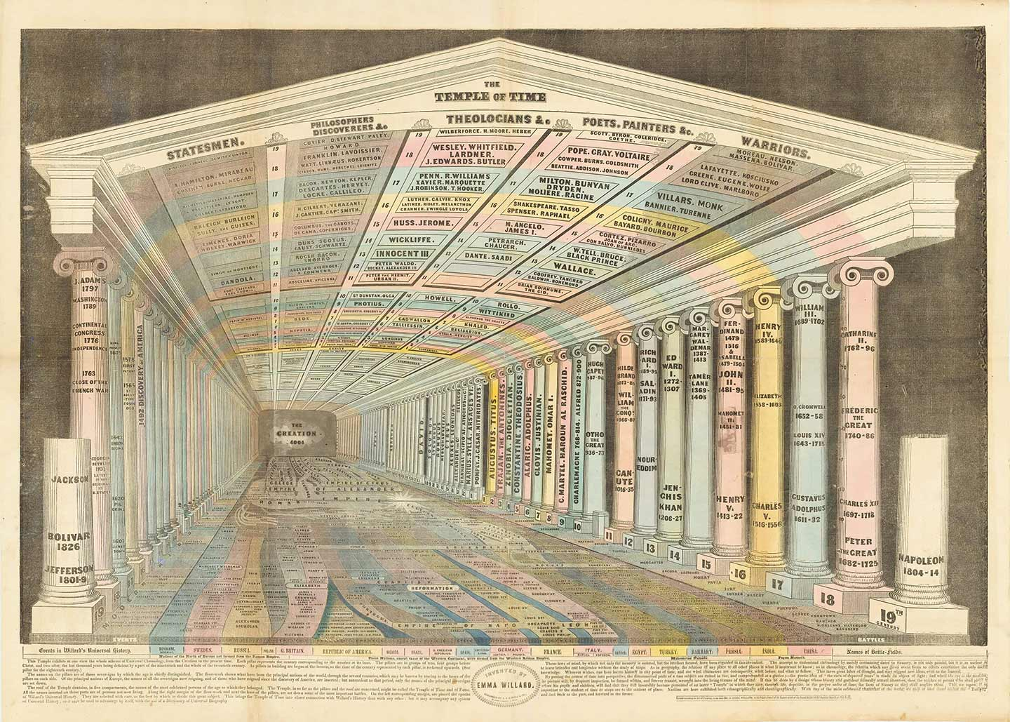 Emma Willard's Map Temple of Time