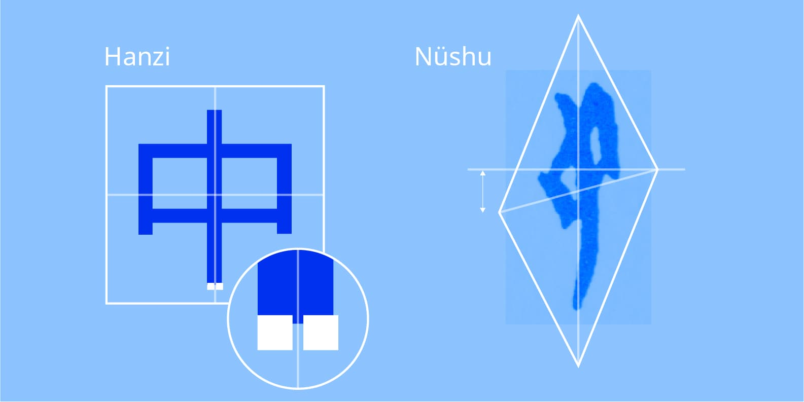 Hanzi and Nüshu frame shapes and left-right balance