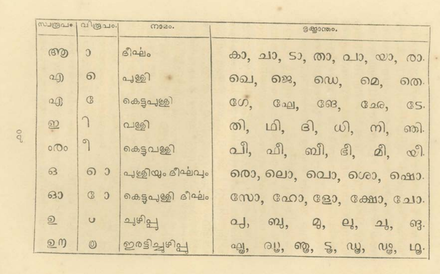 Excerpt from 'Grammar of Malayalam' describing how vowel signs modify base consonant shapes.